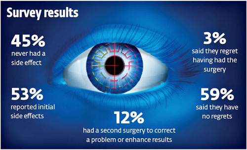 Solve Your Vision Problem With Affordable Lasik Eye