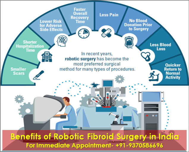 benefits of low robotic fibroids surgery cost in India